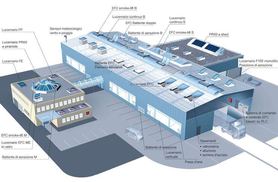 Greenlux vendita lucernari ad alta efficienza energetica for Piani di fattoria ad alta efficienza energetica